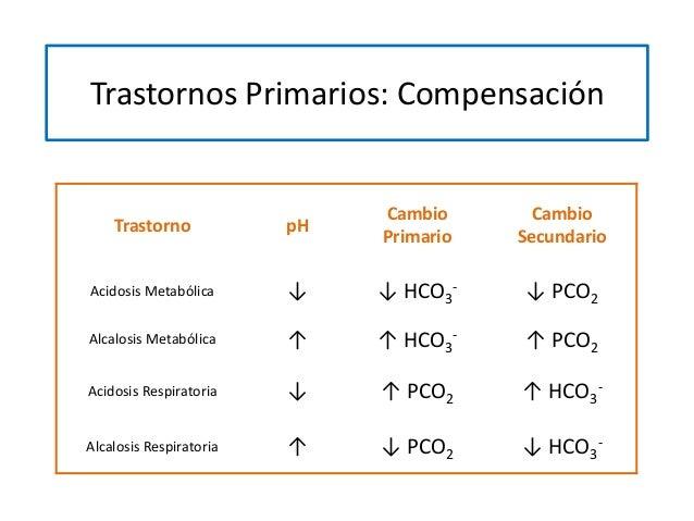 Trastornos Primarios: Compensación Trastorno pH Cambio Primario Cambio Secundario Acidosis Metabólica ↓ ↓ HCO3 - ↓ PCO2 Al...