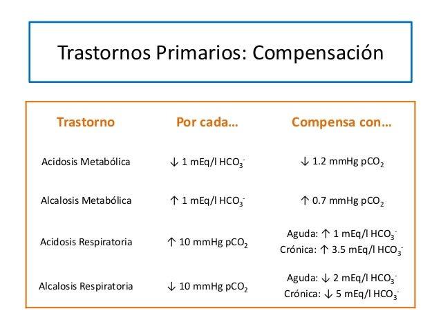Trastorno Por cada… Compensa con… Acidosis Metabólica ↓ 1 mEq/l HCO3 - ↓ 1.2 mmHg pCO2 Alcalosis Metabólica ↑ 1 mEq/l HCO3...