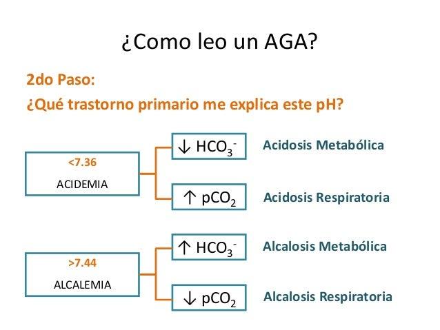 ¿Como leo un AGA? 2do Paso: ¿Qué trastorno primario me explica este pH? <7.36 ACIDEMIA ↓ HCO3 - Acidosis Metabólica ↑ pCO2...