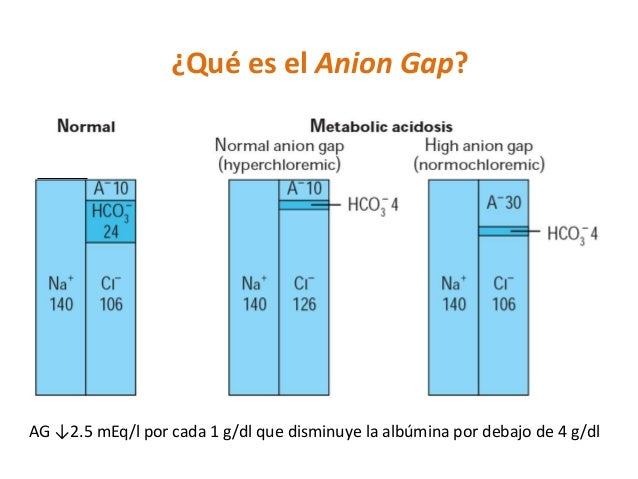 AG ↓2.5 mEq/l por cada 1 g/dl que disminuye la albúmina por debajo de 4 g/dl ¿Qué es el Anion Gap?