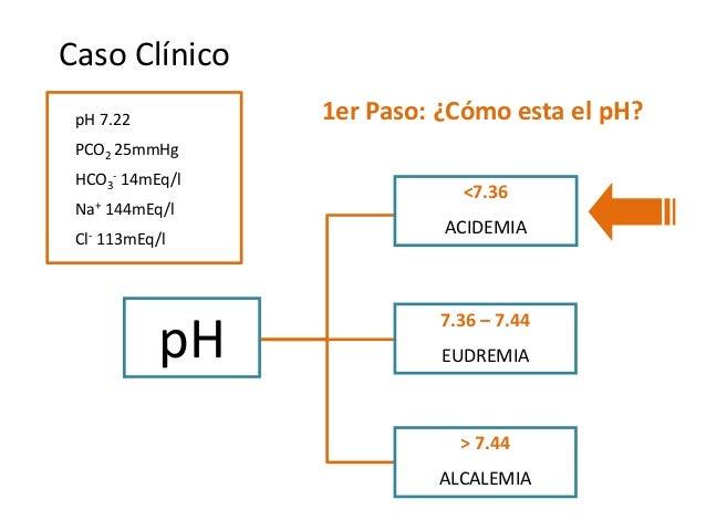 Caso Clínico pH 7.22 PCO2 25mmHg HCO3 - 14mEq/l Na+ 144mEq/l Cl- 113mEq/l 1er Paso: ¿Cómo esta el pH? pH <7.36 ACIDEMIA 7....