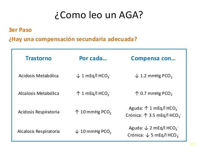 GPO ¿Como leo un AGA? 3er Paso ¿Hay una compensación secundaria adecuada? Trastorno Por cada… Compensa con… Acidosis Metab...