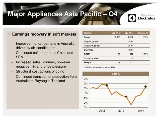 Major Appliances Asia Pacific – Q4 11 (SEKm) Q4 2013 Q4 2014 Change % Sales 2,157 2,312 7.2% Organic growth -4.0% Acquired...