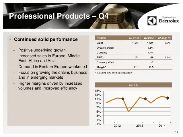 Professional Products – Q4 • Continued solid performance – Positive underlying growth – Increased sales in Europe, Middle ...
