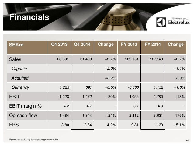 Financials 15Figures are excluding items affecting comparability. SEKm Q4 2013 Q4 2014 Change FY 2013 FY 2014 Change Sales...