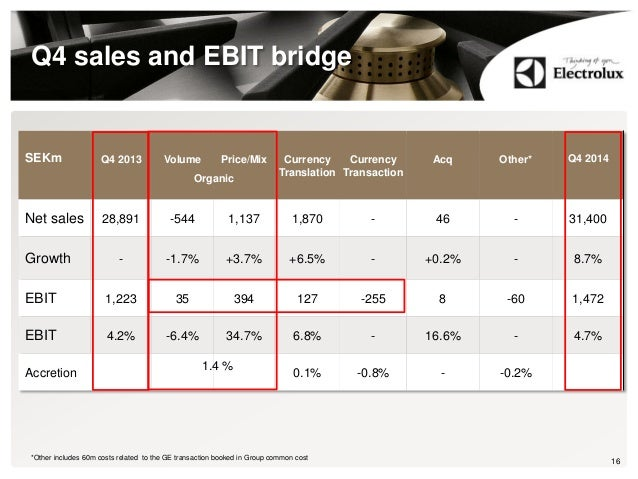 Q4 sales and EBIT bridge 16*Other includes 60m costs related to the GE transaction booked in Group common cost SEKm Q4 201...