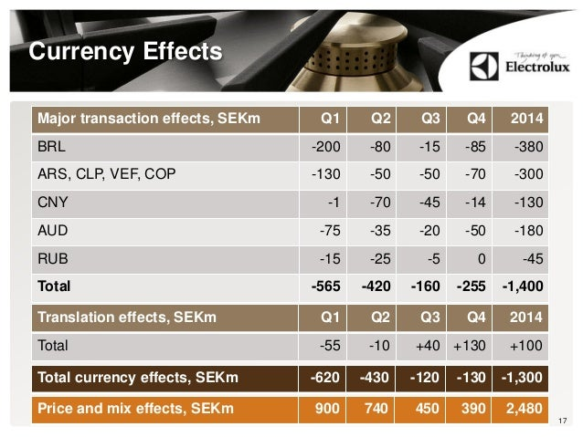 Currency Effects 17 Major transaction effects, SEKm Q1 Q2 Q3 Q4 2014 BRL -200 -80 -15 -85 -380 ARS, CLP, VEF, COP -130 -50...