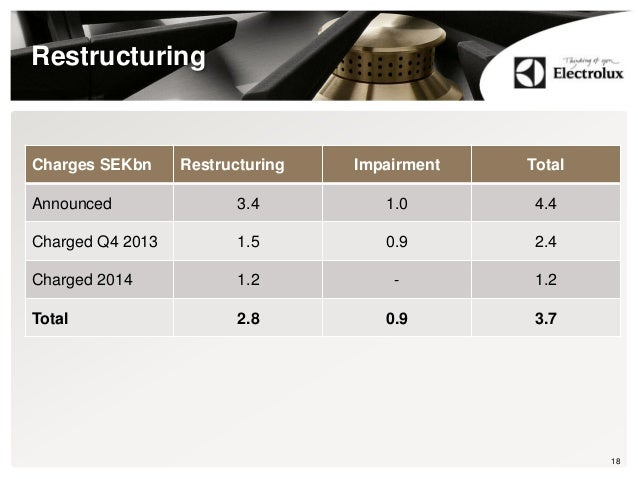 Restructuring Charges SEKbn Restructuring Impairment Total Announced 3.4 1.0 4.4 Charged Q4 2013 1.5 0.9 2.4 Charged 2014 ...