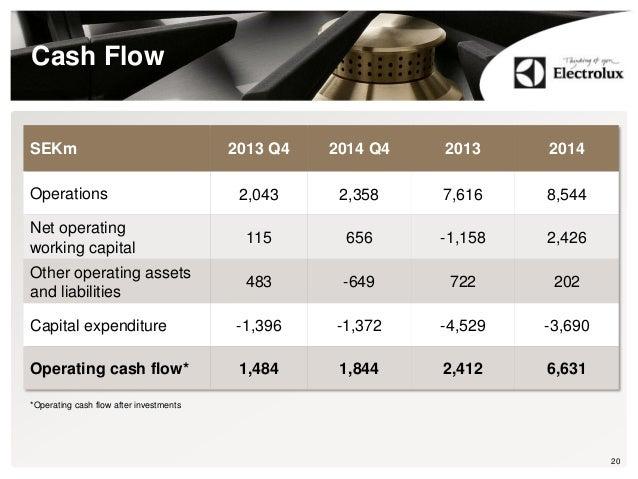 Cash Flow 20 SEKm 2013 Q4 2014 Q4 2013 2014 Operations 2,043 2,358 7,616 8,544 Net operating working capital 115 656 -1,15...