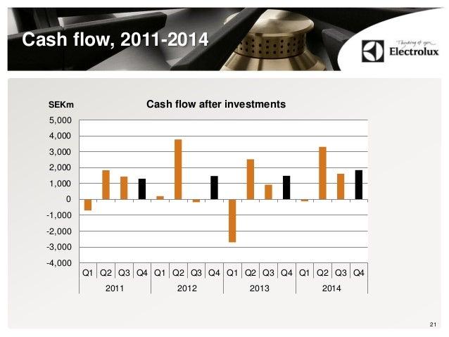 Cash flow, 2011-2014 21 -4,000 -3,000 -2,000 -1,000 0 1,000 2,000 3,000 4,000 5,000 Q1 Q2 Q3 Q4 Q1 Q2 Q3 Q4 Q1 Q2 Q3 Q4 Q1...