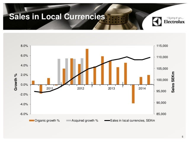Sales in Local Currencies 85,000 90,000 95,000 100,000 105,000 110,000 115,000 -6.0% -4.0% -2.0% 0.0% 2.0% 4.0% 6.0% 8.0% ...