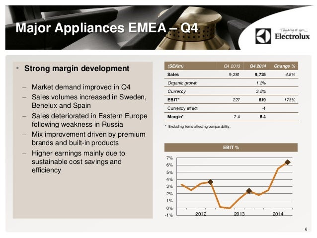 Major Appliances EMEA – Q4 • Strong margin development – Market demand improved in Q4 – Sales volumes increased in Sweden,...