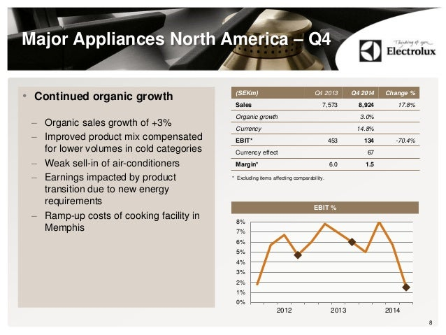 Major Appliances North America – Q4 • Continued organic growth – Organic sales growth of +3% – Improved product mix compen...