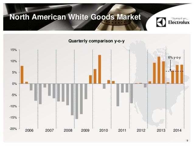-20% -15% -10% -5% 0% 5% 10% 15% 2006 2007 2008 2009 2010 2011 2012 2013 North American White Goods Market 9 Quarterly com...