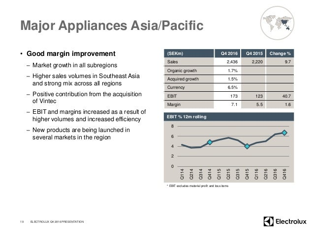 Major Appliances Asia/Pacific • Good margin improvement – Market growth in all subregions – Higher sales volumes in Southe...