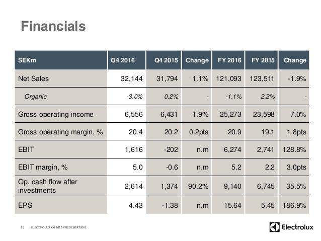Financials SEKm Q4 2016 Q4 2015 Change FY 2016 FY 2015 Change Net Sales 32,144 31,794 1.1% 121,093 123,511 -1.9% Organic -...