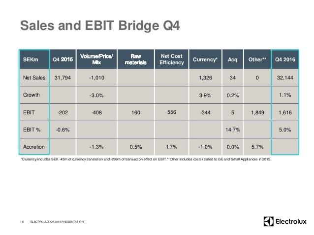 Sales and EBIT Bridge Q4 SEKm Q4 Net Cost Efficiency Currency* Acq Other** Q4 2016 Net Sales 31,794 -1,010 1,326 34 0 32,1...