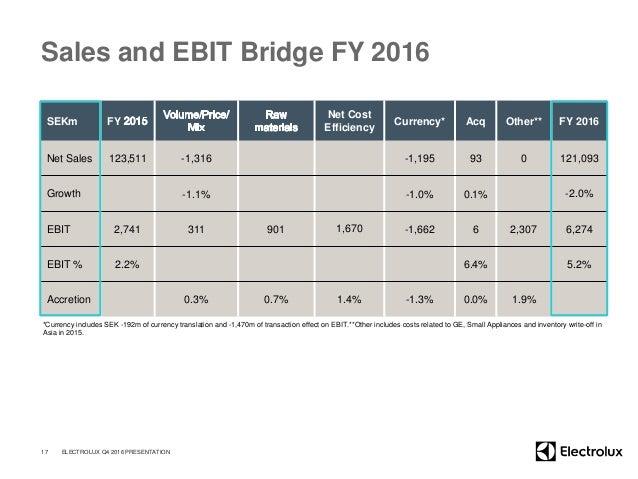 Sales and EBIT Bridge FY 2016 SEKm FY Net Cost Efficiency Currency* Acq Other** FY 2016 Net Sales 123,511 -1,316 -1,195 93...