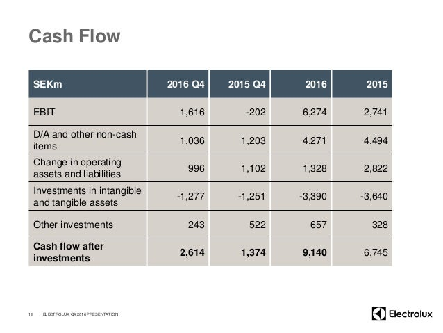 Cash Flow SEKm 2016 Q4 2015 Q4 2016 2015 EBIT 1,616 -202 6,274 2,741 D/A and other non-cash items 1,036 1,203 4,271 4,494 ...