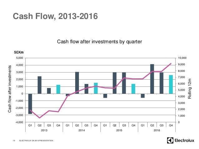 Cash Flow, 2013-2016 Cash flow after investments by quarter 19 ELECTROLUX Q4 2016 PRESENTATION Cashflowafterinvestments Ro...