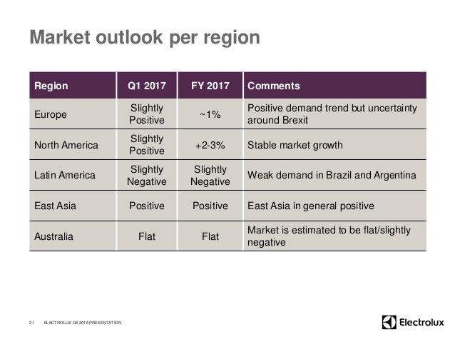 Market outlook per region Region Q1 2017 FY 2017 Comments Europe Slightly Positive ~1% Positive demand trend but uncertain...