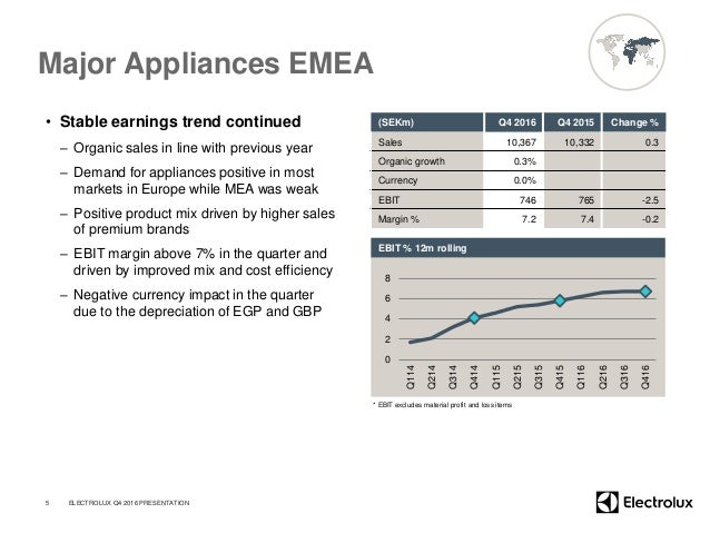 Major Appliances EMEA • Stable earnings trend continued – Organic sales in line with previous year – Demand for appliances...