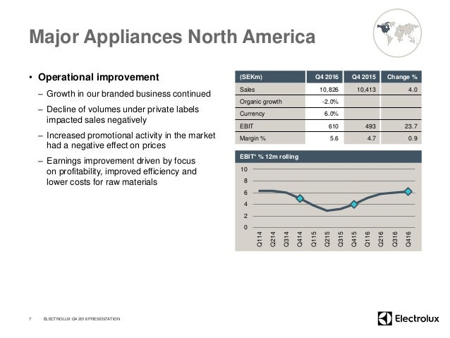 Major Appliances North America • Operational improvement – Growth in our branded business continued – Decline of volumes u...