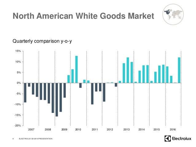 North American White Goods Market Quarterly comparison y-o-y -20% -15% -10% -5% 0% 5% 10% 15% 8 2007 2008 2009 2010 2011 2...