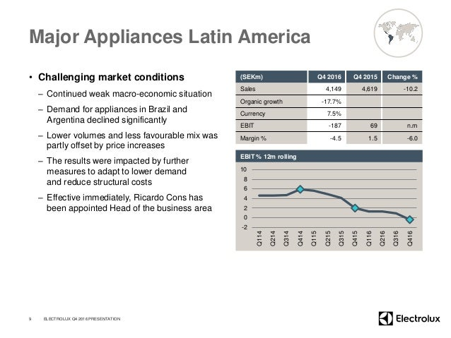 Major Appliances Latin America • Challenging market conditions – Continued weak macro-economic situation – Demand for appl...
