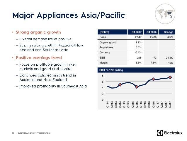 • – – – • – – 11 (SEKm) Q4 2017 Q4 2016 Change Sales 2,245 2,438 -7.9% Organic growth -8.1% Acquired growth 8.0% Divestmen...
