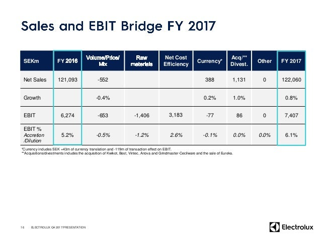 SEKm 2017 Q4 2016 Q4 FY 2017 FY 2016 EBIT 1,969 1,616 7,407 6,274 D/A and other non-cash items 1,052 1,036 3,998 4,271 Cha...
