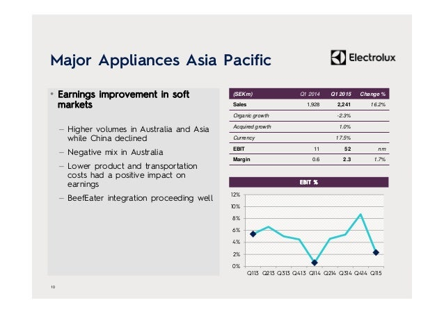Major Appliances Asia Pacific • Earnings improvement in soft markets – Higher volumes in Australia and Asia while China de...