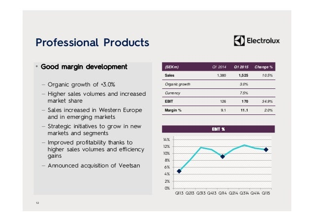Professional Products • Good margin development – Organic growth of +3.0% – Higher sales volumes and increased market shar...