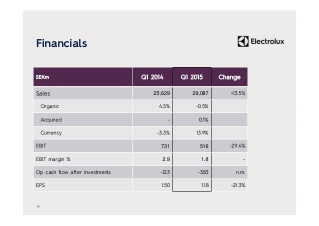 Financials 14 SEKm Q1 2014 Q1 2015 Change Sales 25,629 29,087 +13.5% Organic 4.5% -0.5% Acquired - 0.1% Currency -3.3% 13....