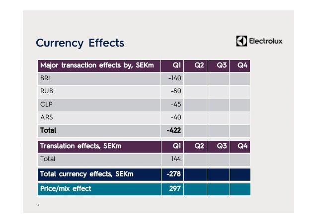 Currency Effects 16 Major transaction effects by, SEKm Q1 Q2 Q3 Q4 BRL -140 RUB -80 CLP -45 ARS -40 Total -422 Translation...