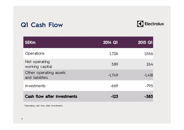 Q1 Cash Flow 18 SEKm 2014 Q1 2015 Q1 Operations 1,706 1,566 Net operating working capital 589 264 Other operating assets a...