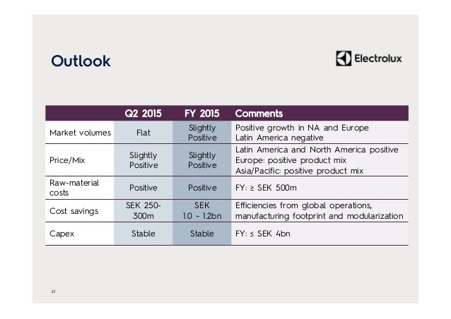 Outlook 21 Q2 2015 FY 2015 Comments Market volumes Flat Slightly Positive Positive growth in NA and Europe Latin America n...