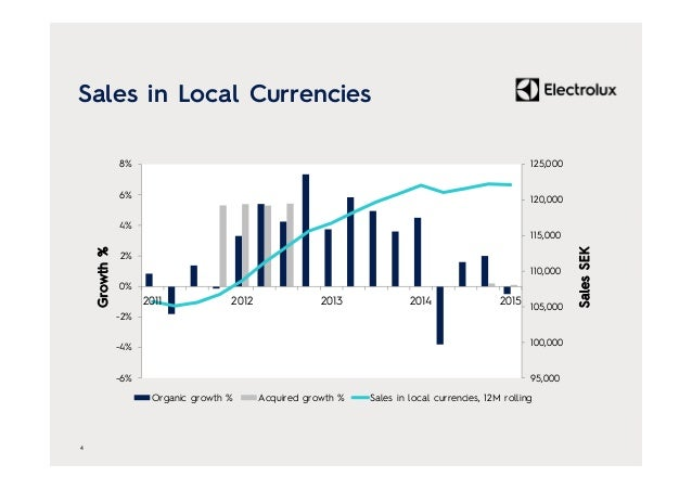 Sales in Local Currencies 95,000 100,000 105,000 110,000 115,000 120,000 125,000 -6% -4% -2% 0% 2% 4% 6% 8% 2011 2012 2013...