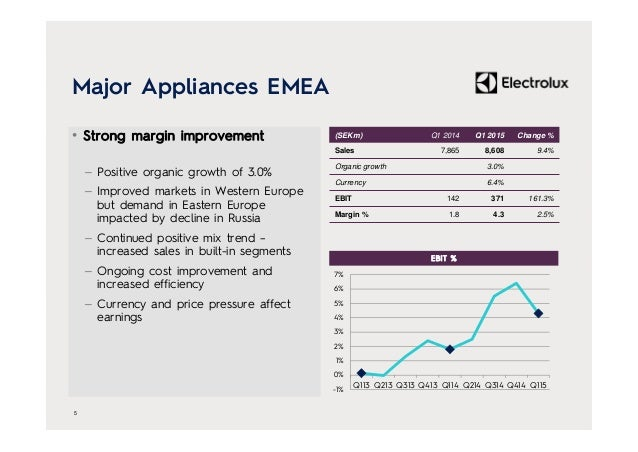 Major Appliances EMEA • Strong margin improvement – Positive organic growth of 3.0% – Improved markets in Western Europe b...
