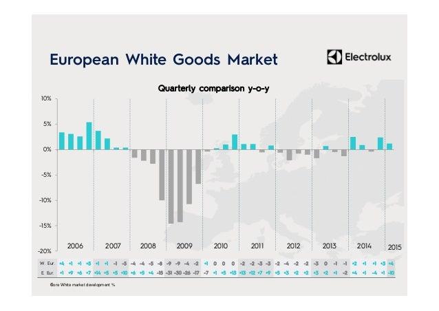 -20% -15% -10% -5% 0% 5% 10% 2006 2007 2008 2009 2010 2011 2012 2013 European White Goods Market 6Core White market develo...