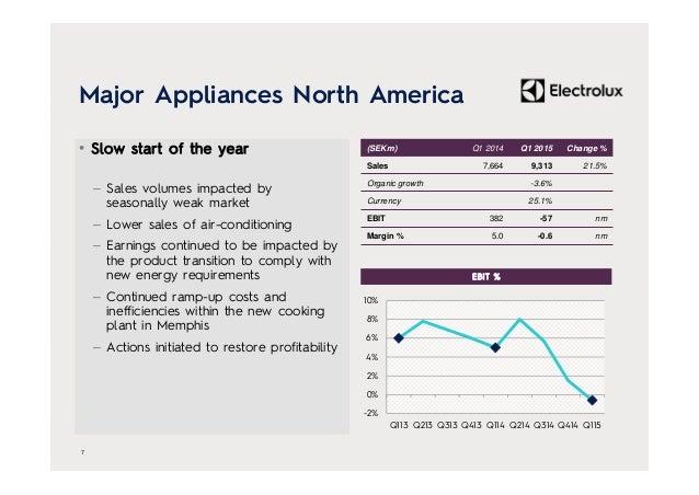 Major Appliances North America • Slow start of the year – Sales volumes impacted by seasonally weak market – Lower sales o...