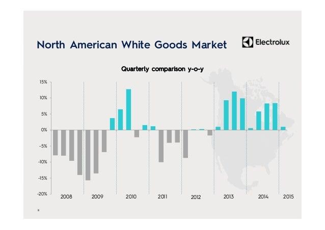 -20% -15% -10% -5% 0% 5% 10% 15% 2008 2009 2010 2011 2012 2013 North American White Goods Market 8 Quarterly comparison y-...