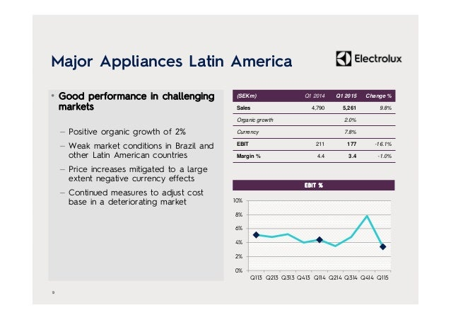 Major Appliances Latin America • Good performance in challenging markets – Positive organic growth of 2% – Weak market con...