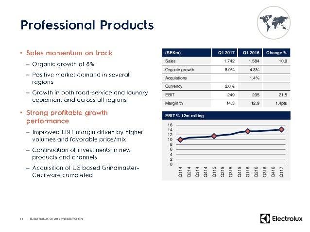 SEKm Q1 2017 Q1 2016 Change Net Sales 28,883 28,114 2.7% Organic -2.8% 1.8% Gross operating income 6,003 5,770 4.0% Gross ...