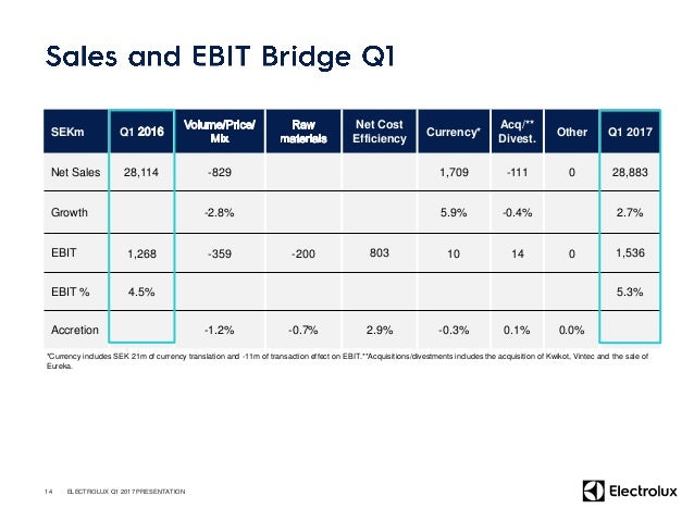 SEKm 2017 Q1 2016 Q1 EBIT 1,536 1,268 D/A and other non-cash items 915 1,052 Change in operating assets and liabilities -2...