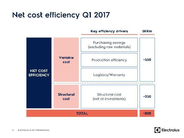 17 ELECTROLUX Q1 2017 PRESENTATION Cashflowafterinvestments Rolling12m 0 1,000 2,000 3,000 4,000 5,000 6,000 7,000 8,000 9...