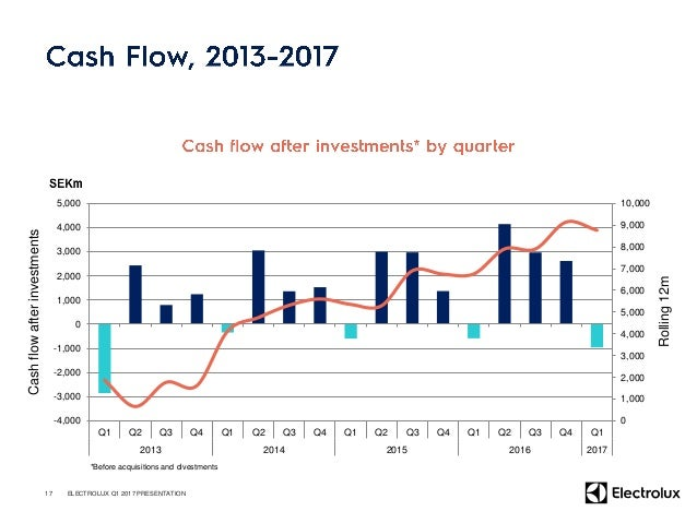 Electrolux Q2 2017 FY 2017 Comments Volume/price/mix Slightly Negative Flat Continued price pressure in several markets pa...
