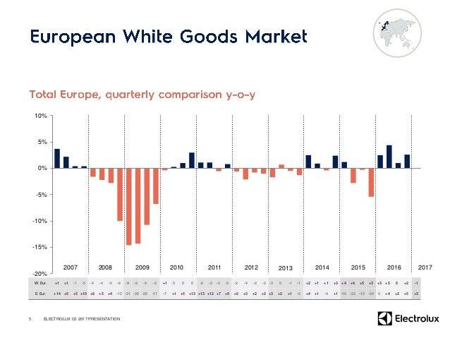 • – – • – – 6 (SEKm) Q1 2017 Q1 2016 Change % Sales 9,850 9,937 -0.9 Organic growth -7.0% 5.7% Currency 6.1% EBIT 605 495 ...