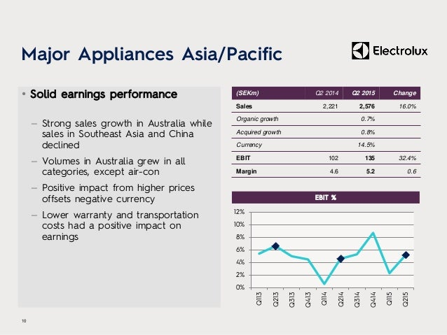 Major Appliances Asia/Pacific • Solid earnings performance – Strong sales growth in Australia while sales in Southeast Asi...