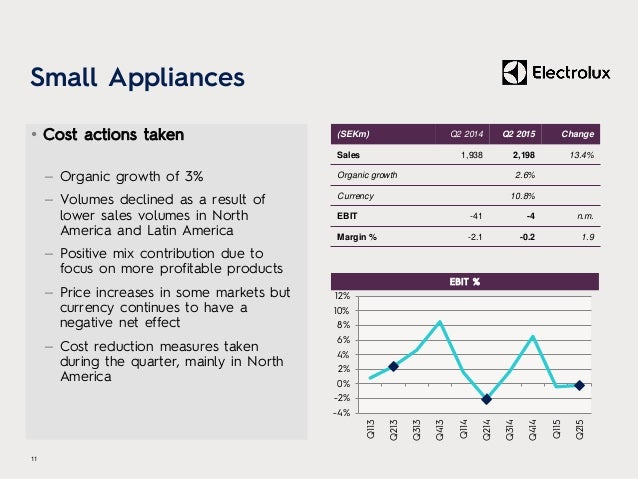 Small Appliances • Cost actions taken – Organic growth of 3% – Volumes declined as a result of lower sales volumes in Nort...